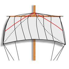 Comment s'appellent les petits cordages servant à replier les voiles sur les vergues ?
