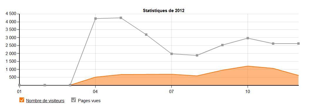 frequentation-cnpm-2012.jpg