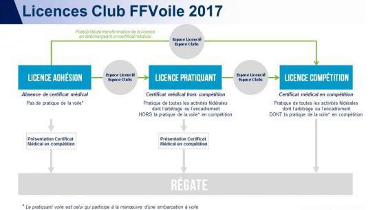 Licence 2017 certificat medical