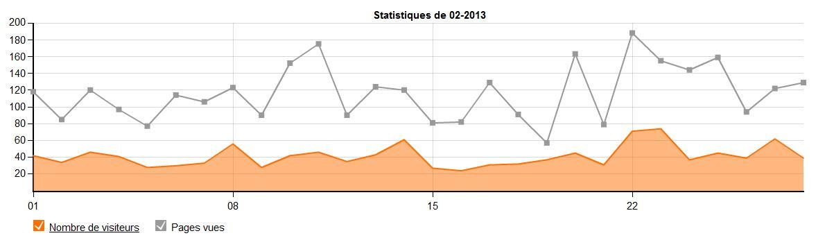 stats-02-2013-1.jpg