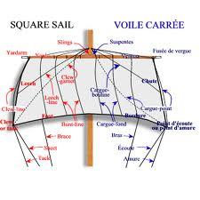 Comment s'appelle le cordage qui relie le coin inférieur d'une voile carrée au pont ?