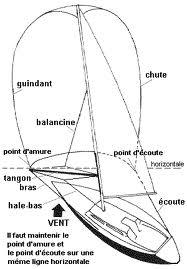 Comment s'appelle le cordage fixé à l'extrémité d'une vergue et servant à faire tourner celle-ci dans le plan horizontal ?