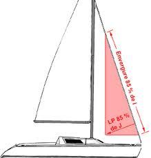 Comment appelle-t-on la voile d'étai triangulaire, située entre le mât et le beaupré ?