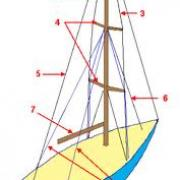 Comment s'appellent les cordes placées de chaque côté du mât et qui maintiennent celui-ci vertical ?